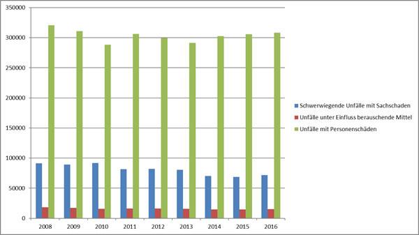 Quelle: Statistisches Bundesamt, 2017.